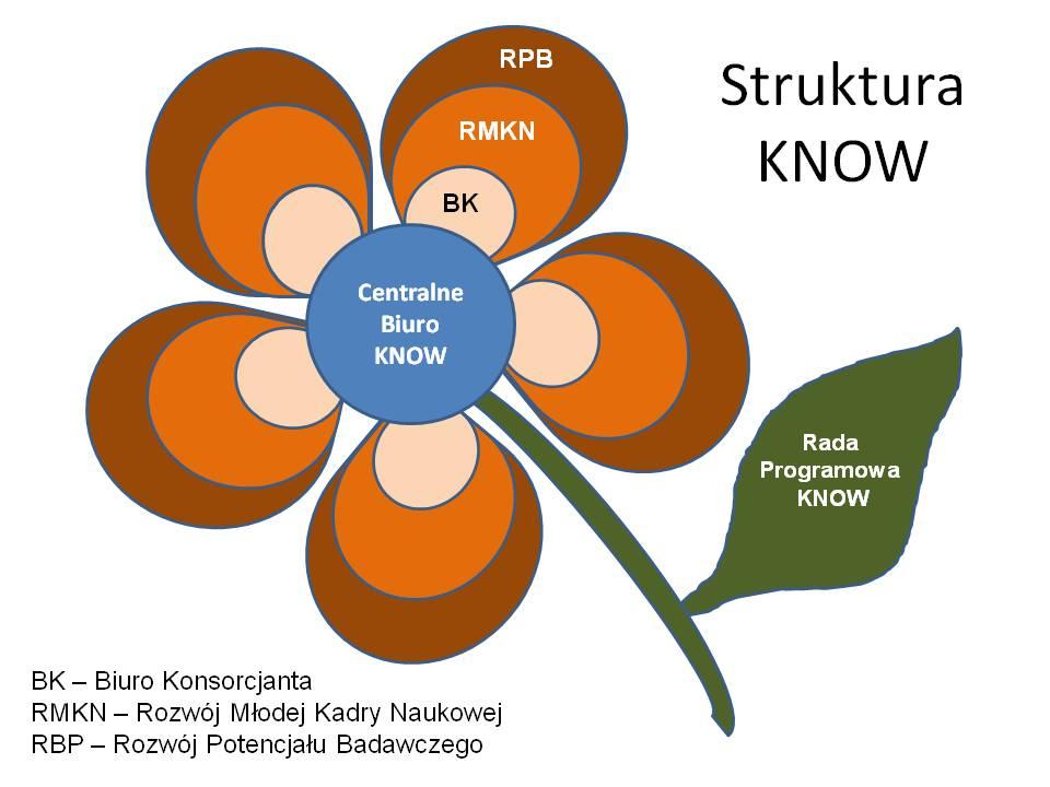 Struktura KNOW
