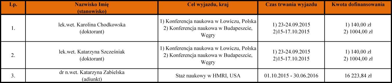 WMW SGGW WKT1